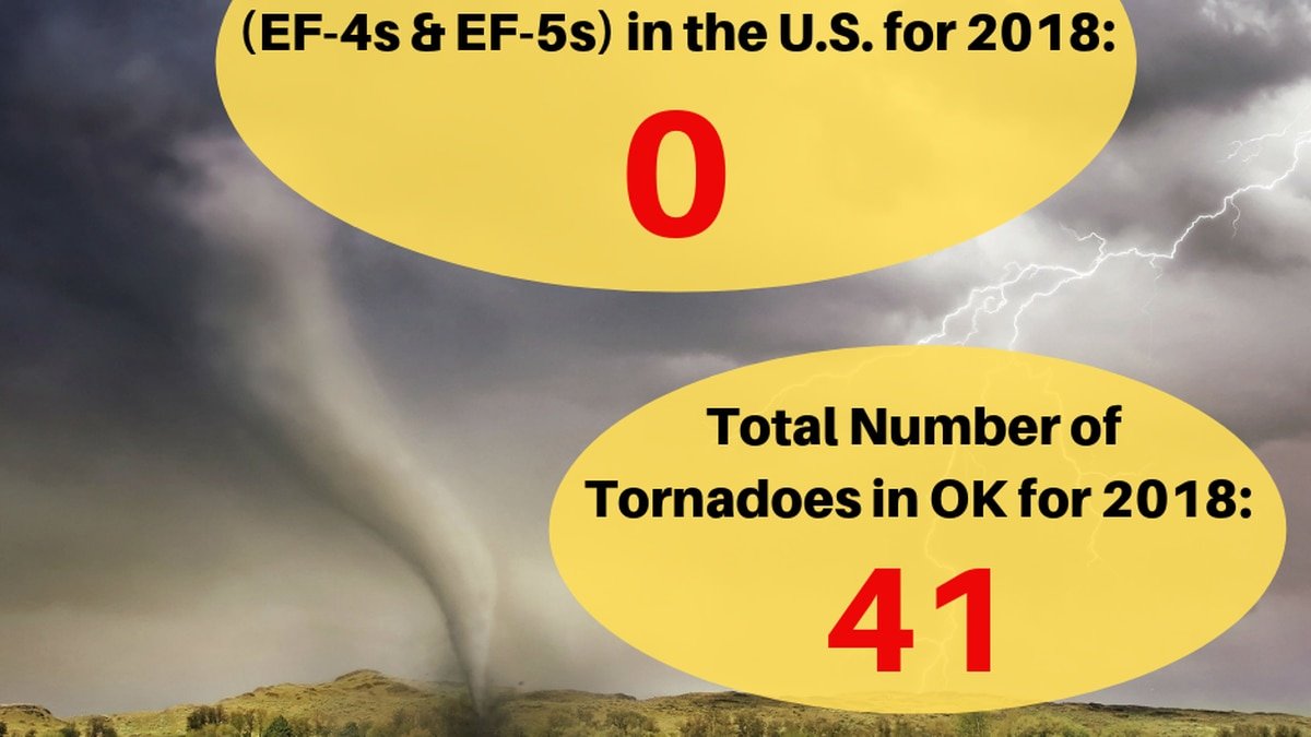 No violent tornadoes in the US for the first time since 1950