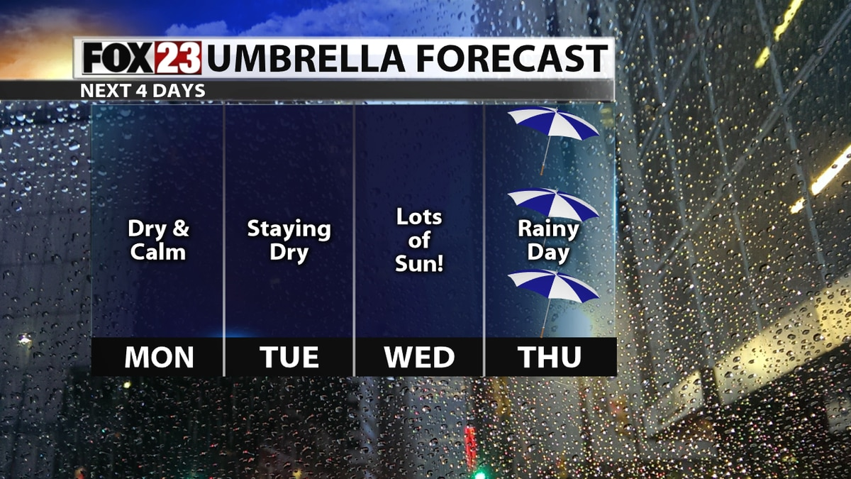 Calm weather starts the week before more rain chances arrive