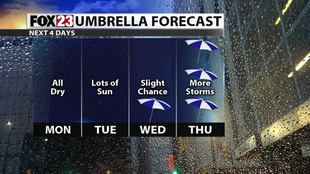 More fall like weather for the week ahead